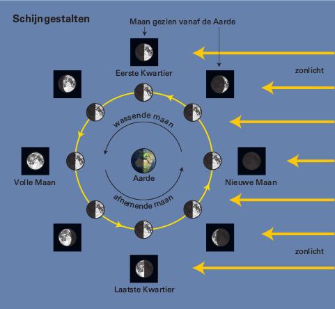 Schijngestalten maan