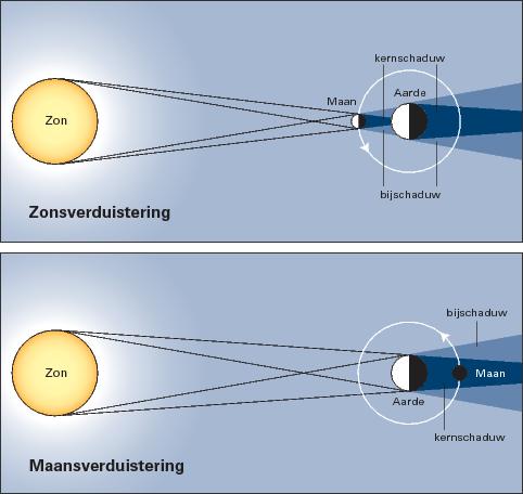 Schema zons- en maans-verduisteringen