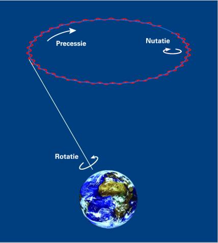Schematische weergave van de nutatie-beweging op de precessie-beweging
